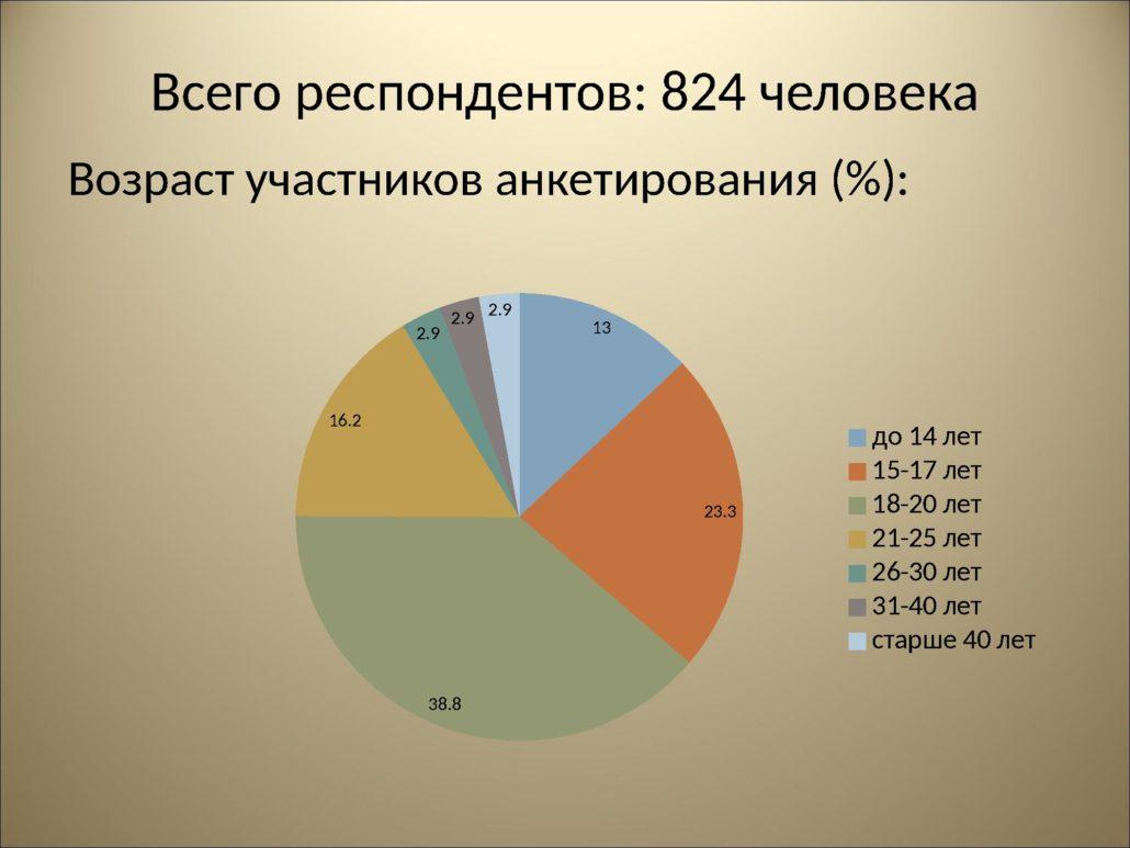 Результаты анкетирования_0000002