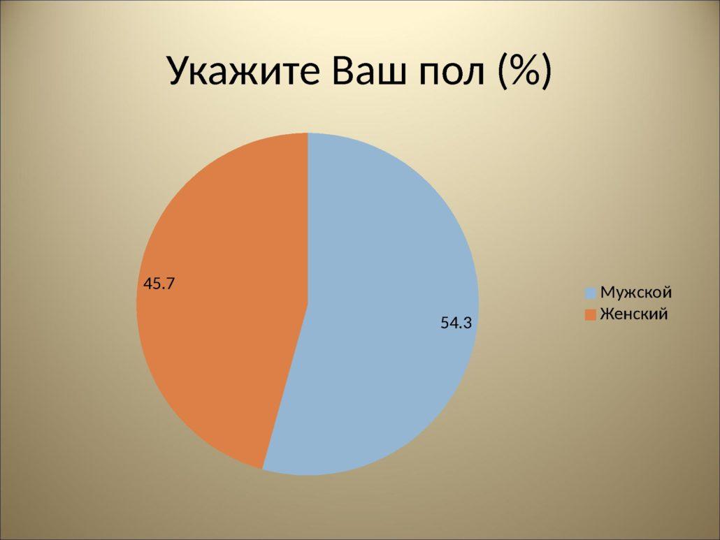 Результаты анкетирования_0000003