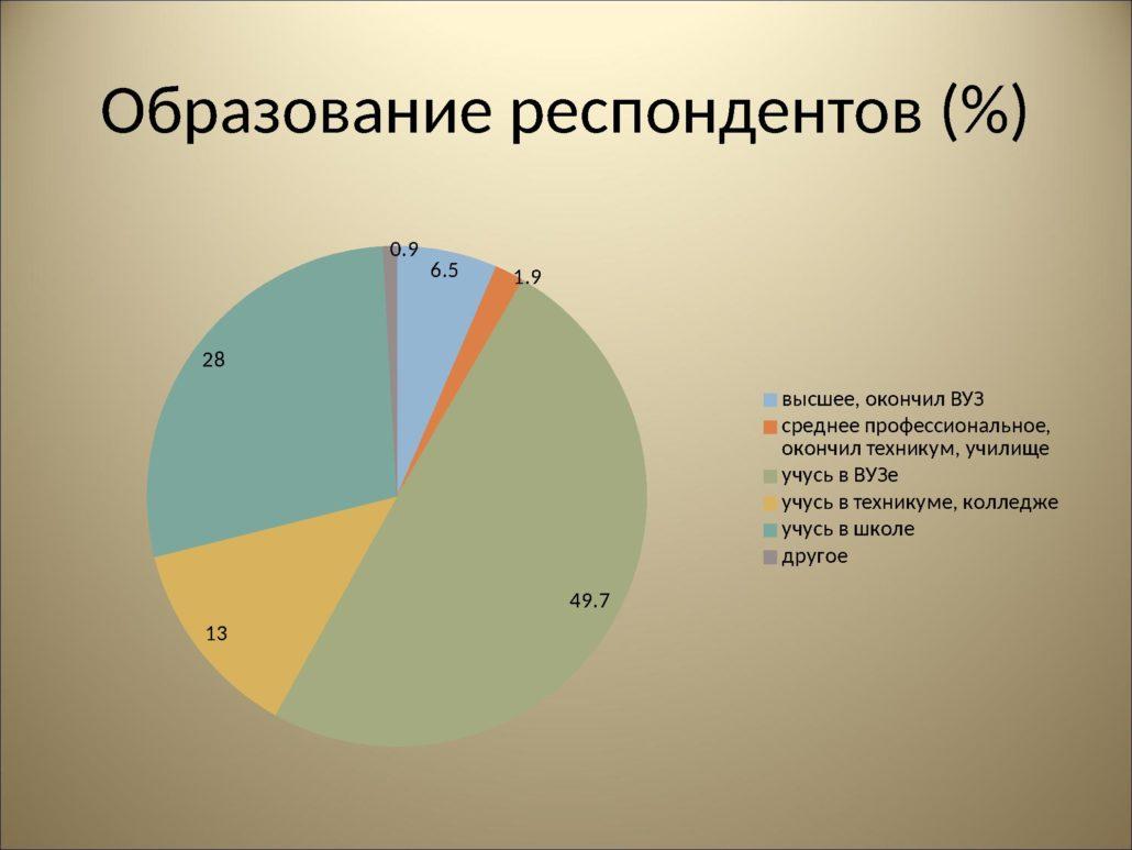 Результаты анкетирования_0000004