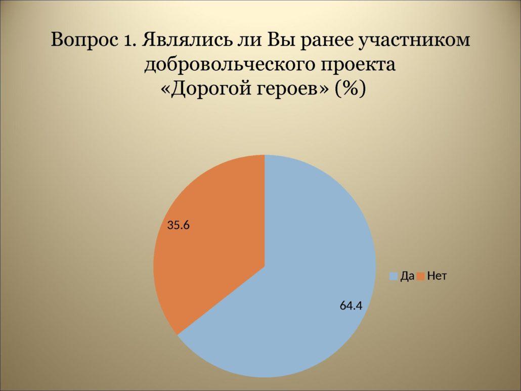 Результаты анкетирования_0000005