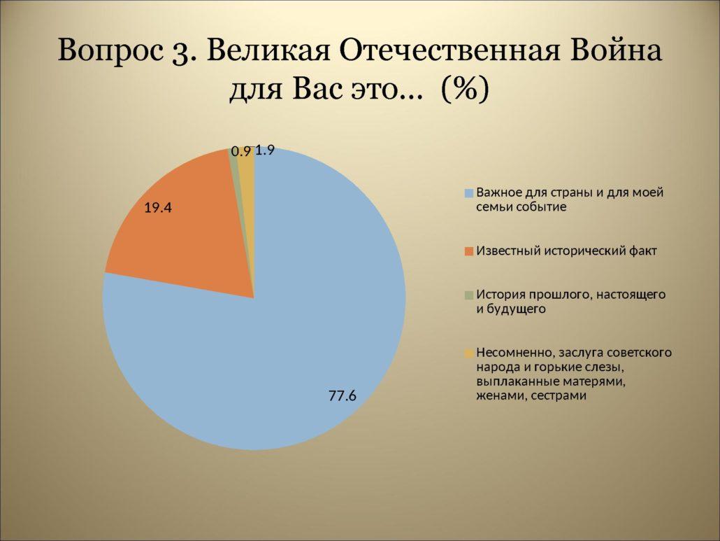 Результаты анкетирования_0000007