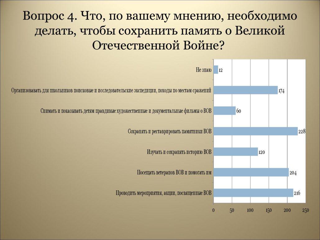 Результаты анкетирования_0000008