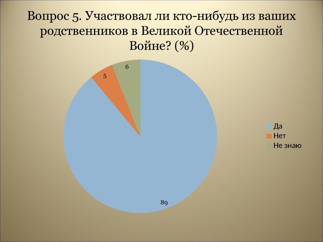 Результаты анкетирования_0000009