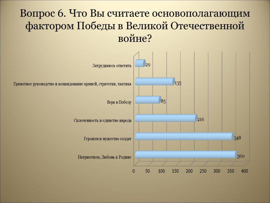 Результаты анкетирования_0000010