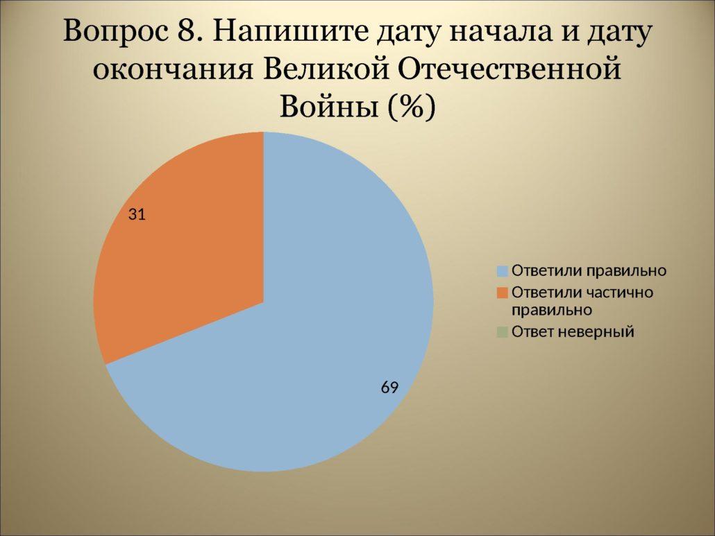 Результаты анкетирования_0000012