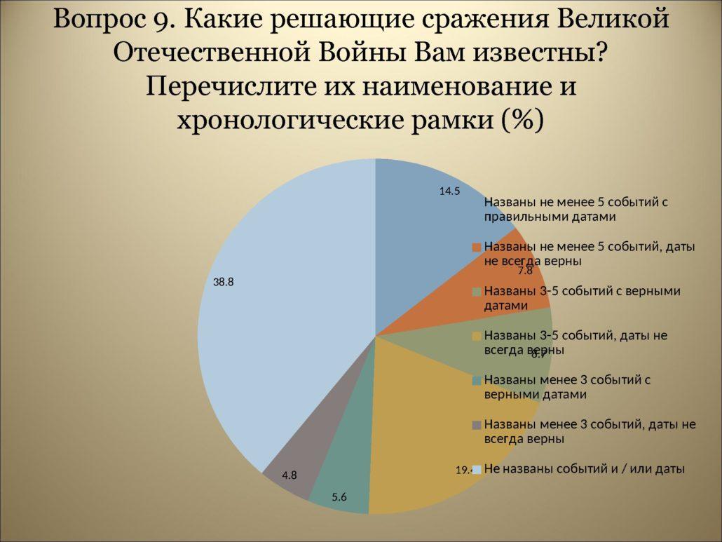 Результаты анкетирования_0000013