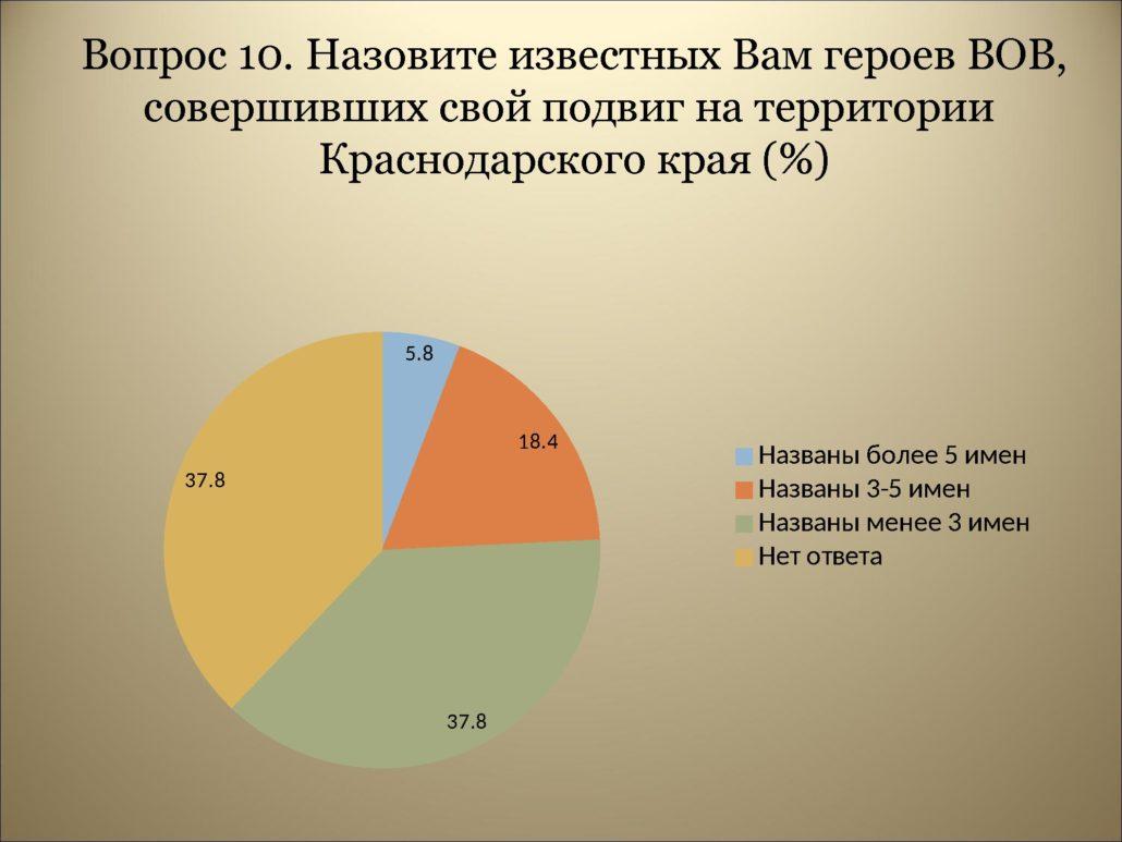 Результаты анкетирования_0000014