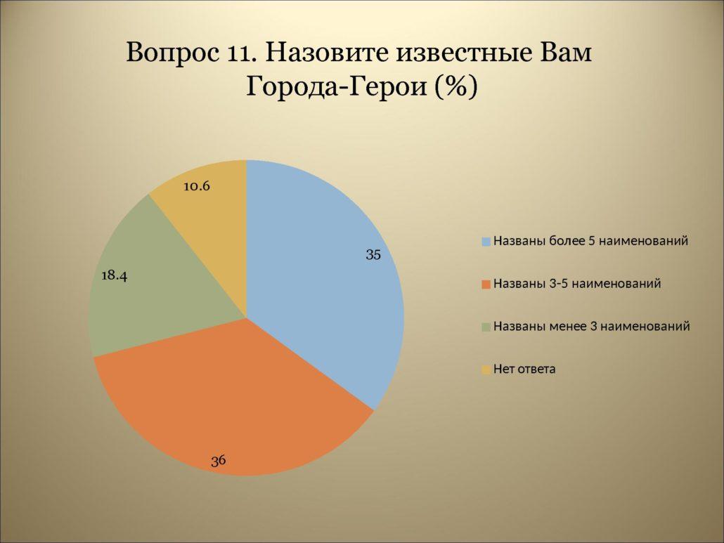 Результаты анкетирования_0000015