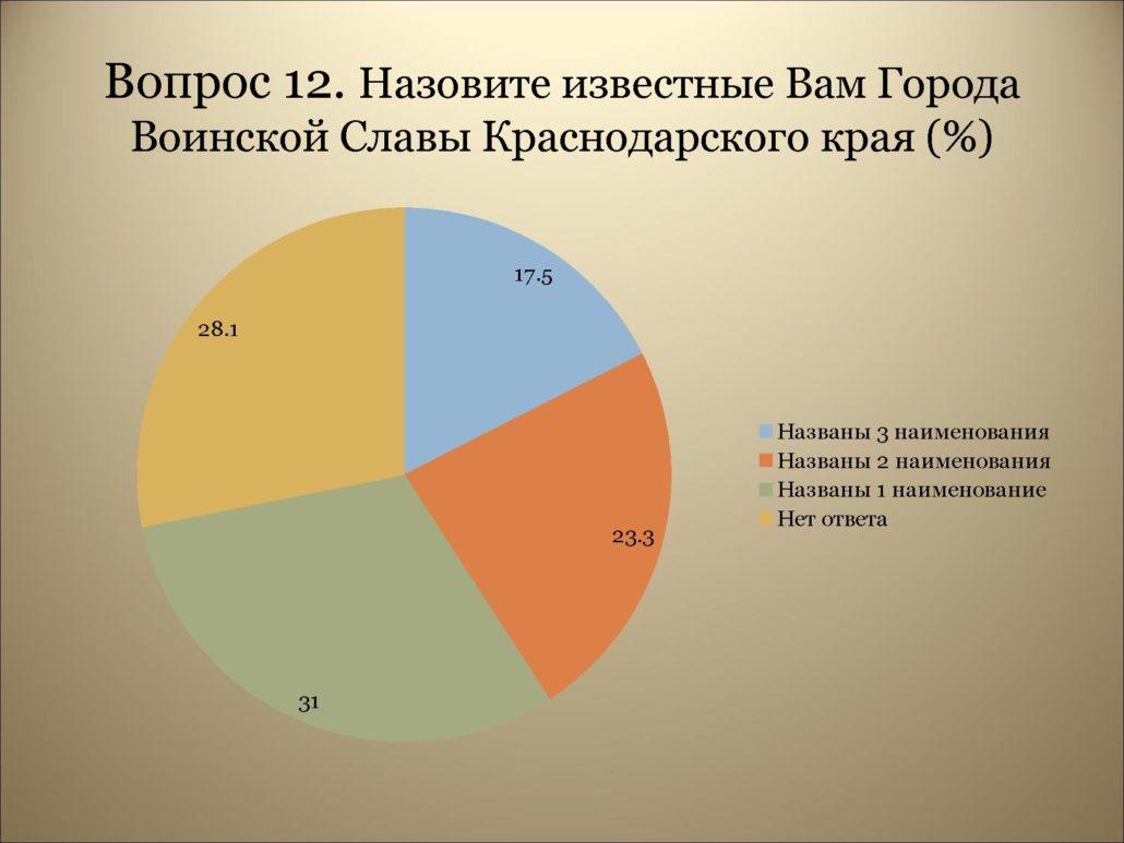 Результаты анкетирования_0000016
