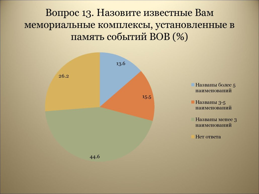 Результаты анкетирования_0000017