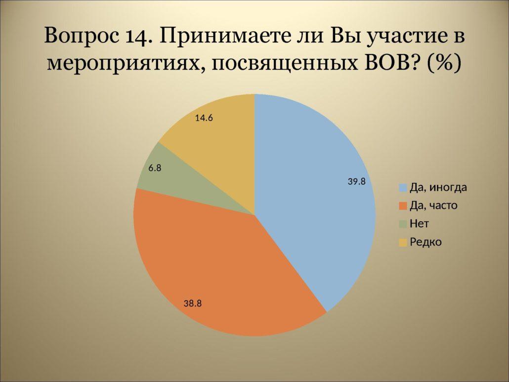 Результаты анкетирования_0000018