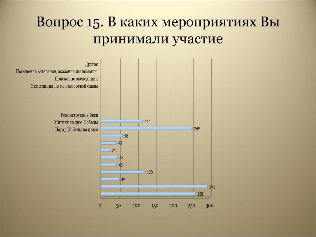 Результаты анкетирования_0000019
