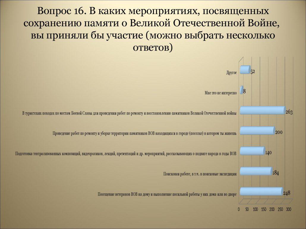 Результаты анкетирования_0000020